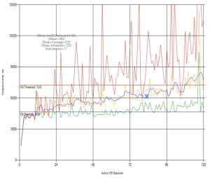 AMD Medium Workload